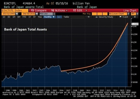 Bank of Japan seen preparing for severe losses on huge holdings of Japanese Sov Debt | Some Things Japanese | Scoop.it