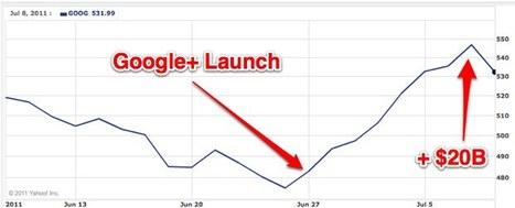 Google+ Added $20 Billion To Google's Market Cap   TechCrunch   Social media news   Scoop.it