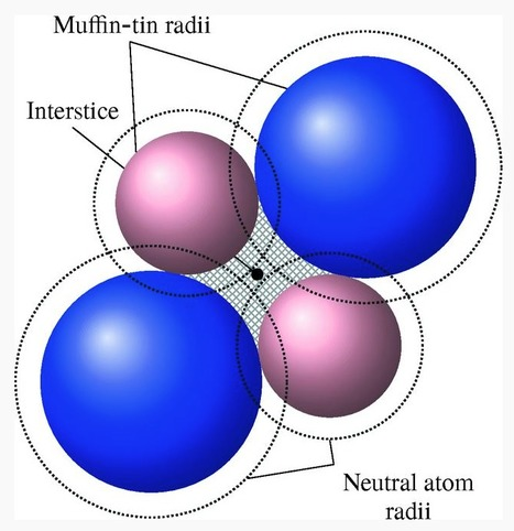 Muffin-tin potentials in EXAFS analysis | Nuclear Physics | Scoop.it