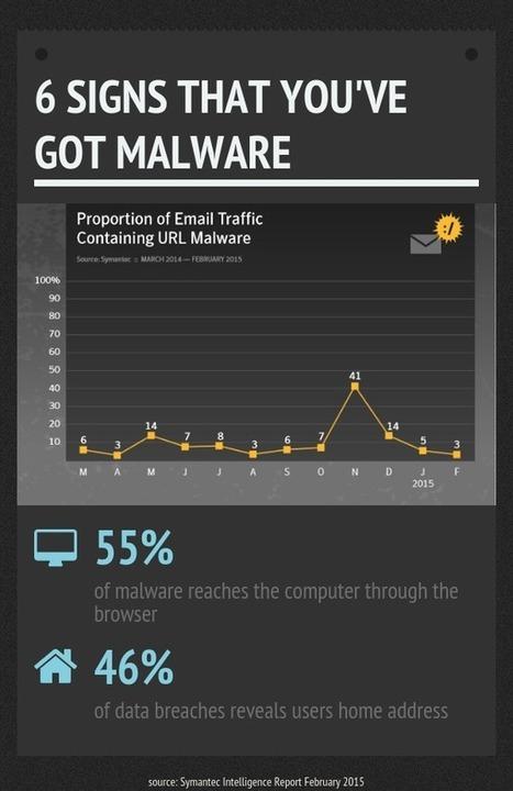 6 Signs that You've got Malware | Veille, outils et ressources numériques | Scoop.it