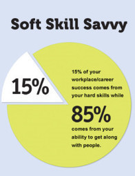Soft skills – an important ingredient in your success. - Monarch Institute | Monarch Institute | Soft Skills Tips | Scoop.it
