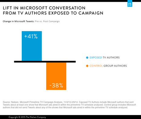 How Microsoft's TV Advertising Paid Dividends on Twitter | screen seriality | Scoop.it