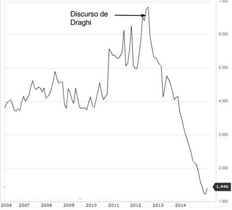 La nefasta gestión económica del Gobierno del PP: Una síntesis gráfica   Economía crítica   Scoop.it