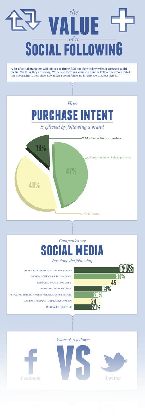 Combien vaut un Like, un follower, un partage sur Facebook[Infographie] ? | Time to Learn | Scoop.it