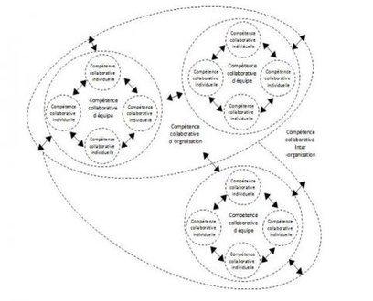 Se former pour coopérer, quelques pistes de réflexion | transition digitale : RSE, community manager, collaboration | Scoop.it
