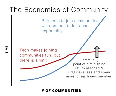 Community Shock: When Adding New Members Costs MORE not LESS & Its Coming | BI Revolution | Scoop.it