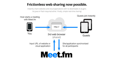 Online Meeting Channels, Audio Conferencing, Screen Sharing, File Sharing, Webinar and Telepresence Solutions | Meet.fm | Gestores del Conocimiento | Scoop.it