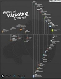 Traditional vs. New Media Channels - Masterful Marketing   Marketing Channels: Communication   Scoop.it