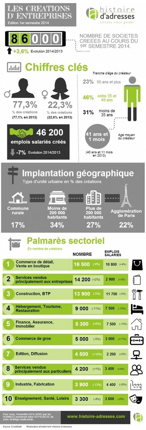 86 000 créations d'entreprises au 1er semestre 2014 | DFCTA | Scoop.it