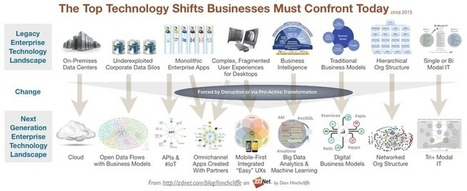 Top technology shifts that confront the business today | Designing  service | Scoop.it
