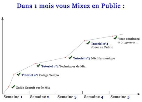 Formation DJ pour Débutants : Mixez en Public dans 1 Mois ! | DJ and Go | Scoop.it