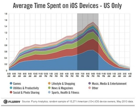 CHART OF THE DAY: How Do People Really Use Their iPhones And iPads? | Real Estate Plus+ Daily News | Scoop.it