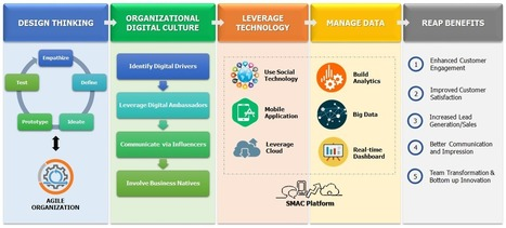 Digital Transformation - Cultural or Technological? -   Technology Articles   Scoop.it