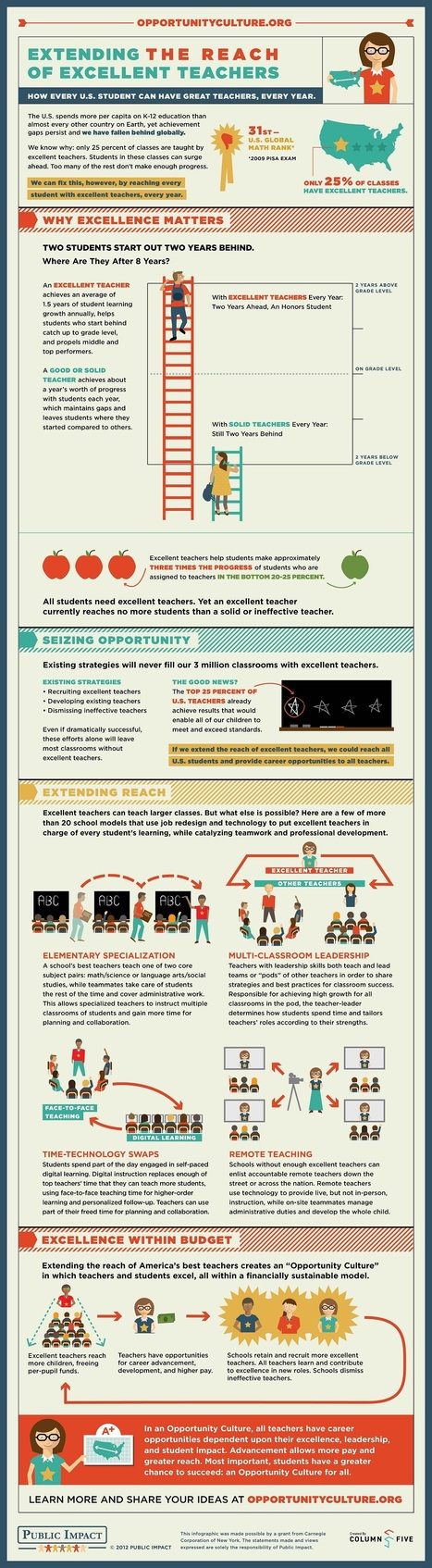How To Extend The Reach Of Excellent Teachers [Infographic] | Aprendiendo a Distancia | Scoop.it