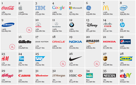Interbrand Reveals Top 100 Global Brands in 2012 « Branding Magazine | Design World | Scoop.it