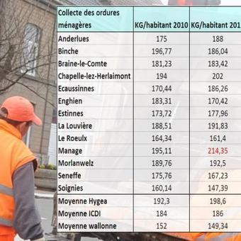 215 kilos par en 2012: Manage est la commune wallonne qui produit le plus de déchets ménagers par habitant! | Articles divers | Scoop.it