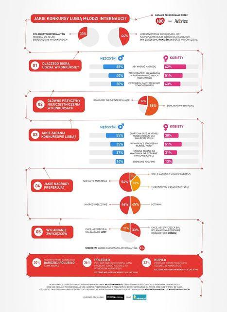 Konkursy w internecie | Nowinki i gadżety technologiczne | Scoop.it