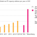 How The IEA Underestimates The Solar Industry - CleanTechnica | Energy Finance | Scoop.it