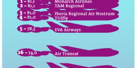 La performance énergétique des compagnies aériennes est médiocre | Développement durable et efficacité énergétique | Scoop.it
