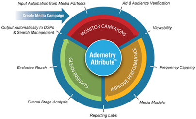 e-Marketing : l'approche multicanale d'Adometry séduit Google | Marketing | Scoop.it