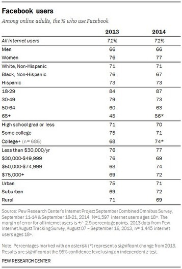 Demographics of Key Social Networking Platforms | Attractum | Scoop.it