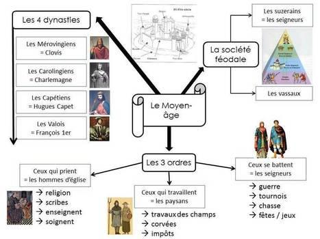 Carte mentale : le Moyen-âge | Cartes mentales | Scoop.it