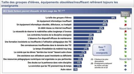 Numérique éducatif: plus d'1 prof sur 2 n'est pas convaincu! | Culture numérique | TUICE_Université_Secondaire | Scoop.it