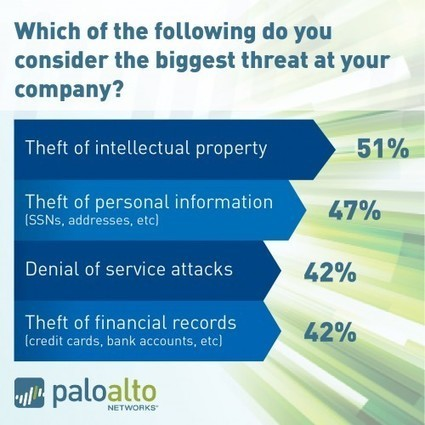 Survey Says… Protection of Intellectual Property is Top Priority | IT Policy Management | Scoop.it