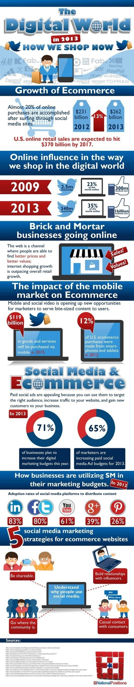 Linking ecommerce and social media in 2013 | Social Media Tips & News | Scoop.it