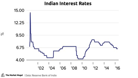 Why The Indian Economy Is Stuck In Second Gear - The Market Mogul | Indian Travellers | Scoop.it
