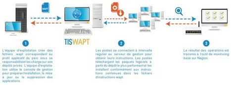 Automatiser l'installation et la mise à jour de logiciels sous Windows avec WAPT | Time to Learn | Scoop.it