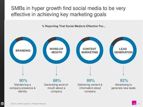 LinkedIn Study Shows Social Media Marketing is Working for SMBs | LinkedIn for Sales Professionals | Scoop.it