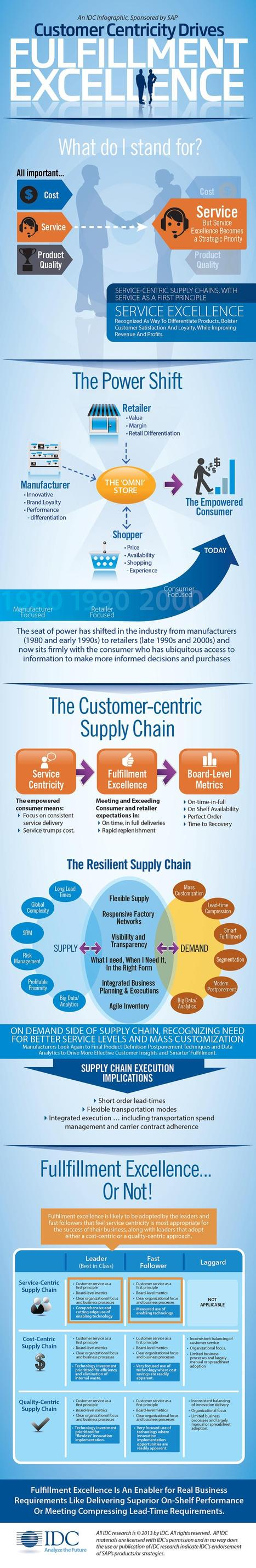 Service-Centric Fulfillment In The Age Of Empowered Consumers [INFOGRAPHIC] | cx- Customer Experience | Scoop.it