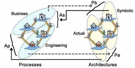 Enterprise Architectures & Separation of Concerns | Arquitetura Corporativa | Scoop.it