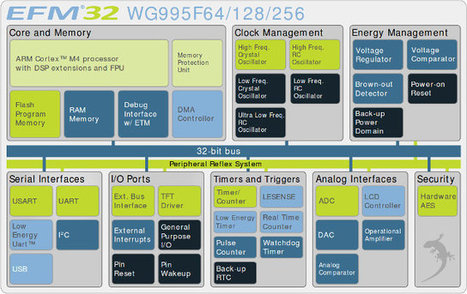 Energy Micro Launches EFM32 Wonder Gecko Cortex M4 MCUs and Starter Kit | Embedded Systems News | Scoop.it