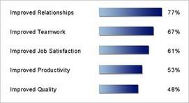 Coaching.com - What Are the Benefits of Coaching? | Coaching | Scoop.it