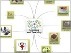 Learning and Teaching - Mind Map | Infographics | Scoop.it