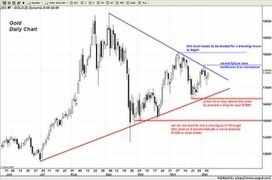 Trader Dan's Market Views: Gold chart continues to show the tightening coiling pattern   Gold and What Moves it.   Scoop.it