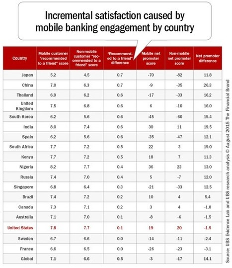 Mobile Banking Usage to Double | Online & m- banking | Scoop.it