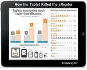La tablette va-t-elle tuer la liseuse? - Aldus - depuis 2006 | François MAGNAN  Formateur Consultant | Scoop.it