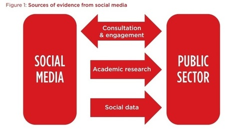 Social media presents a growing body of evidence that can inform social and economic policy. | Research Development | Scoop.it