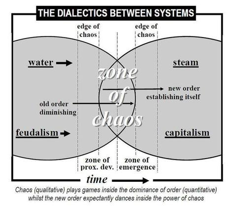 Dialectical systems and chaos – part 2 | Redline | Systems Theory | Scoop.it