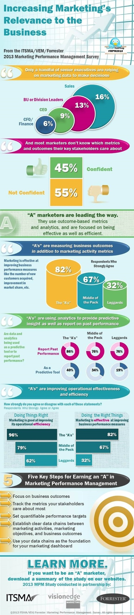 Increasing Marketing's Relevance to the Business [Infographic] - Profs | Social Marketing | Scoop.it