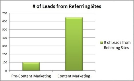 Pre vs. Post Content Marketing – Referral Analytics Revealed [Data] | Content Strategy |Brand Development |Organic SEO | Scoop.it