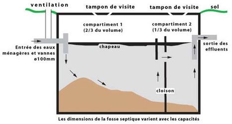 Micro station d 39 puration agr ea - Norme fosse septique ...