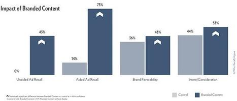 Le marketing de contenu plus efficace que la publicité     Web Marketing   Scoop.it