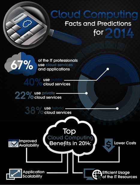 Cloud Computing in 2014: Facts and predictions | Edumorfosis.it | Scoop.it