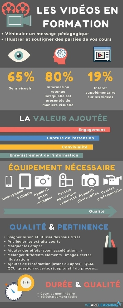 Les vidéos en formation - We Are Learning | Tice-pro | Scoop.it