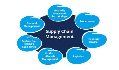 HealthPoint Europe S.L. - Gestión de la cadena de suministro. | administracion de operaciones | Scoop.it