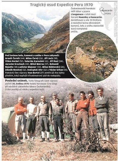 Huascarán 1970: prokletá expedice si vzala životy všech 15 Čechoslováků. Smetla je lavina | Domov | Lidovky.cz | Jan Vajda Attorney at Law | Scoop.it